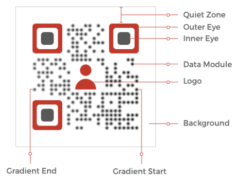 how to make a custom qr code: qr code anatomy