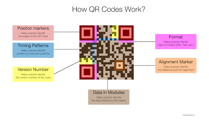 what is a qr code how qr codes work