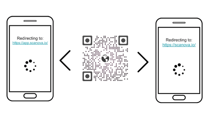 what is a dynamic QR Code: editable QR Code