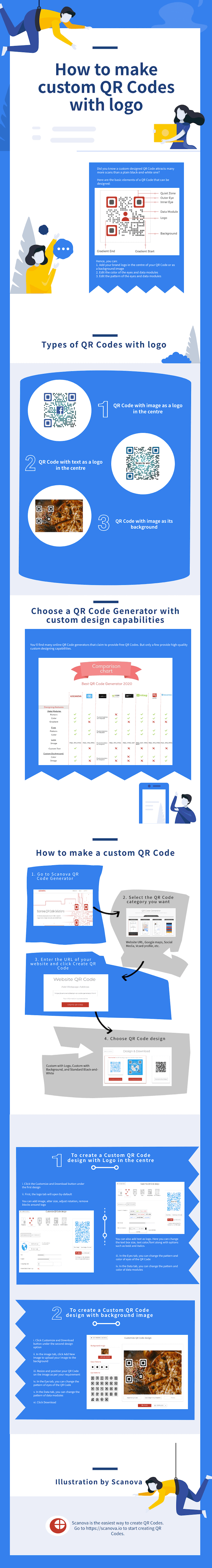 Custom QR Code with logo: Infographic